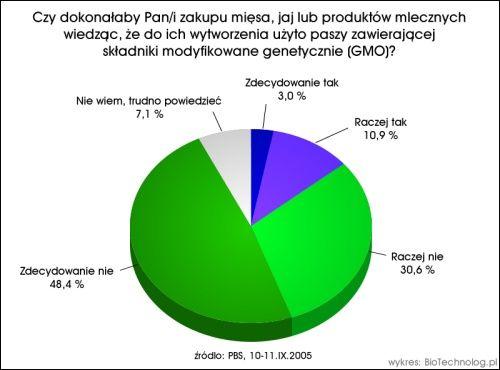 Badanie GMO - wykres 2