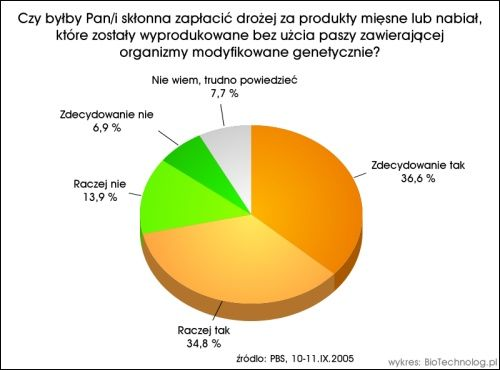 Badanie GMO - wykres 3
