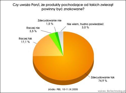Badanie GMO - wykres 4