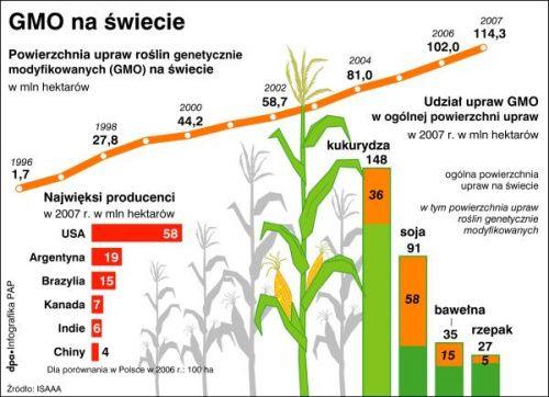 GMO na Świecie 2007