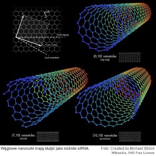 Nanorurki przenoszące siRNA
