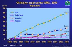 GMO Raport 2007